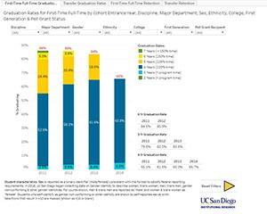 Uc San Diego Majors >> Student Statistics And Data
